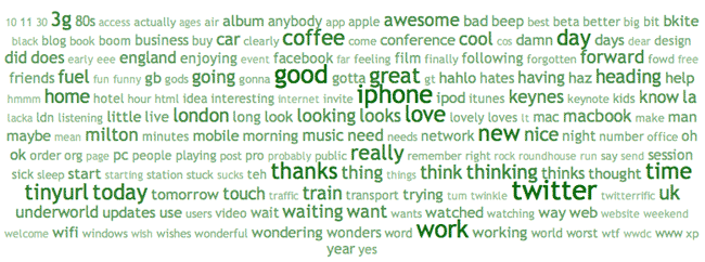 A word cloud made up of my most used words on Twitter